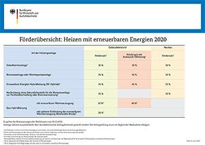 Erneuerbare Energien Förderübersicht 2020